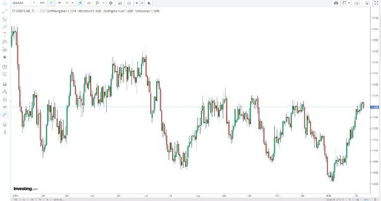 Warten auf Verkaufssignal USD-CAD im Forex Devisenmarkt